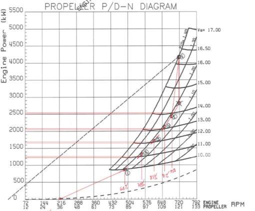 Engine power curves