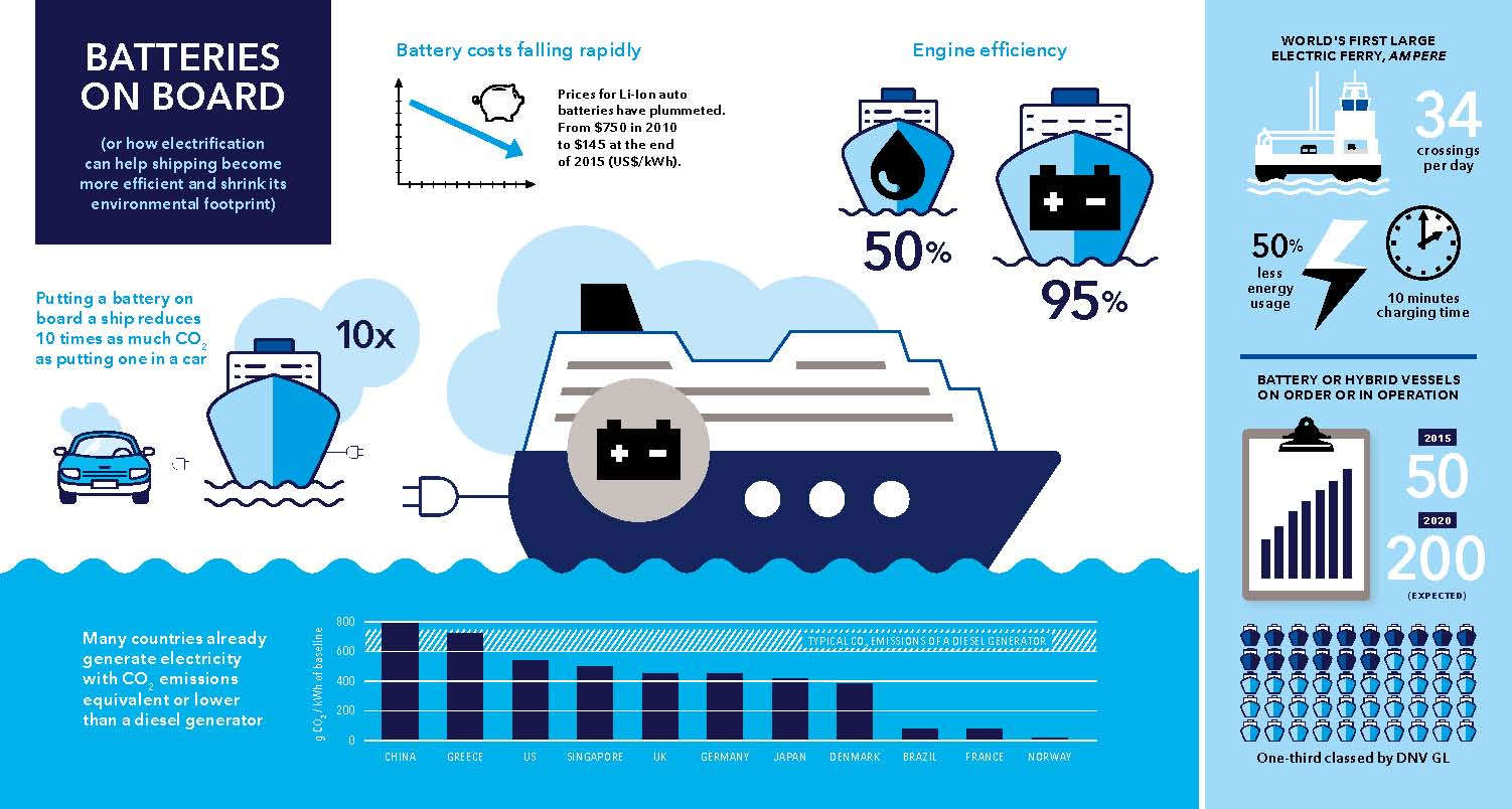 "Info graphics ""Batteries on Board"" from DNV-GL annual report 2015"