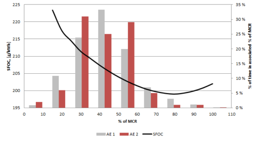 Specific fuel oil consumption – DNV GL