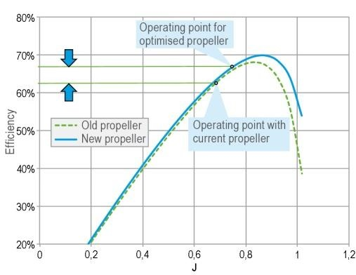 Improved efficiency for retrofitted propeller