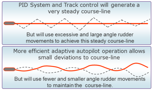 Adaptive autopilot operation allows small deviations to course-line